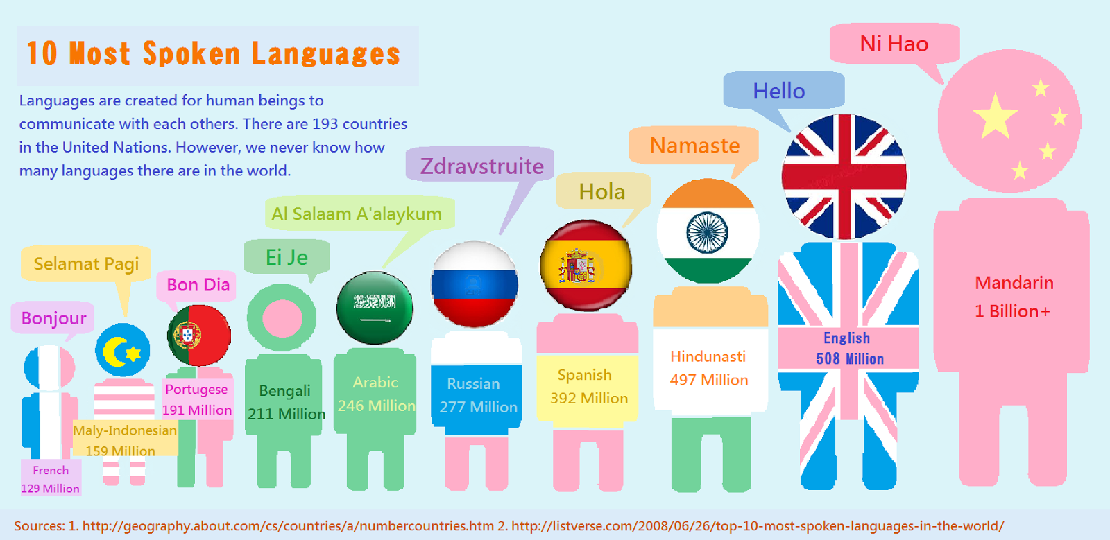 The top 10 most spoken languages.